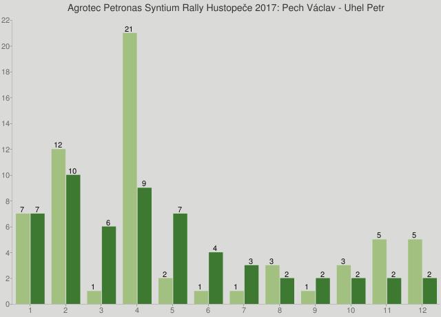 Agrotec Petronas Syntium Rally Hustopeče 2017: Pech Václav - Uhel Petr