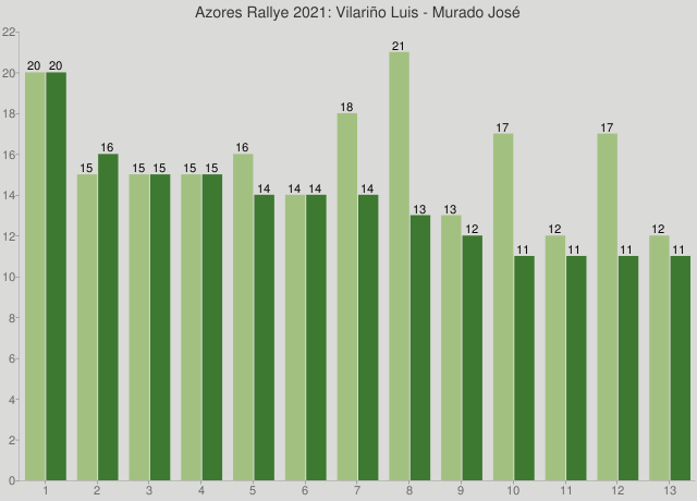 Azores Rallye 2021: Vilariño Luis - Murado José