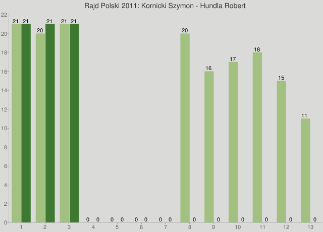Rajd Polski 2011: Kornicki Szymon - Hundla Robert
