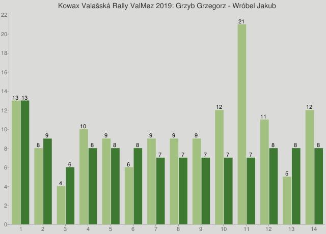 Kowax Valašská Rally ValMez 2019: Grzyb Grzegorz - Wróbel Jakub