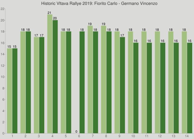 Historic Vltava Rallye 2019: Fiorito Carlo - Germano Vincenzo