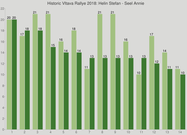 Historic Vltava Rallye 2018: Helin Stefan - Seel Annie