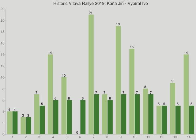 Historic Vltava Rallye 2019: Káňa Jiří - Vybíral Ivo