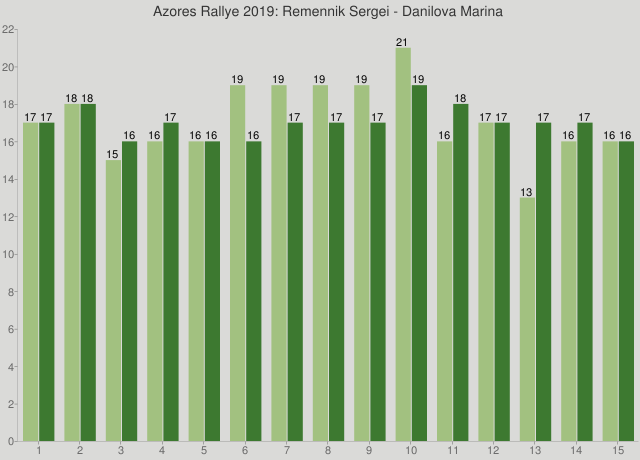Azores Rallye 2019: Remennik Sergei - Danilova Marina