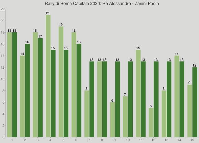 Rally di Roma Capitale 2020: Re Alessandro - Zanini Paolo