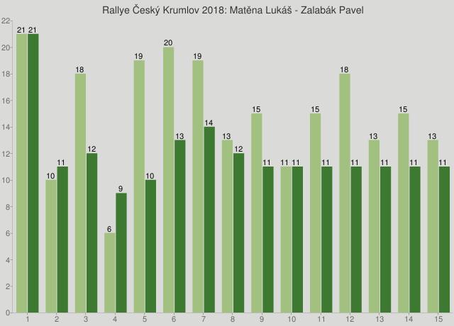 Rallye Český Krumlov 2018: Matěna Lukáš - Zalabák Pavel