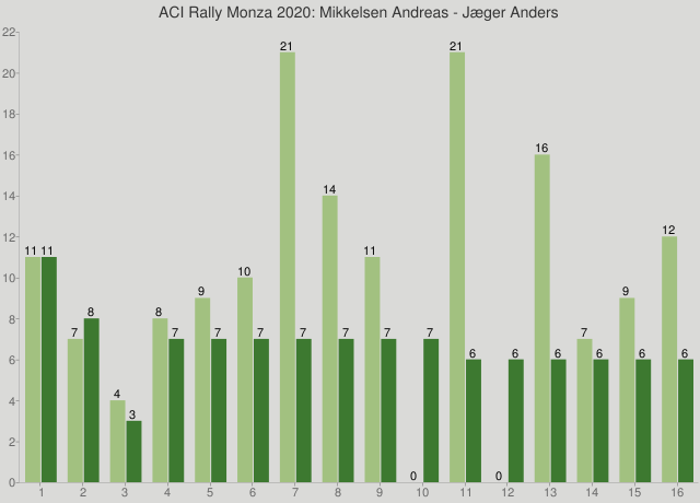 ACI Rally Monza 2020: Mikkelsen Andreas - Jæger Anders