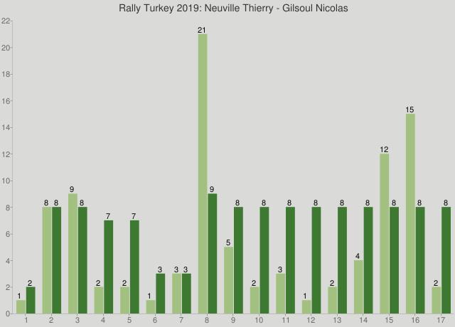 Rally Turkey 2019: Neuville Thierry - Gilsoul Nicolas