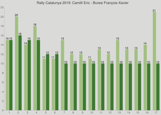 Rally Catalunya 2019: Camilli Eric - Buresi François-Xavier