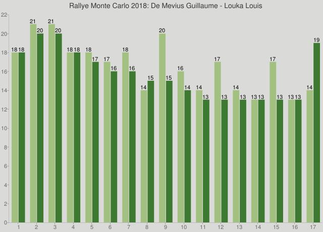 Rallye Monte Carlo 2018: De Mevius Guillaume - Louka Louis