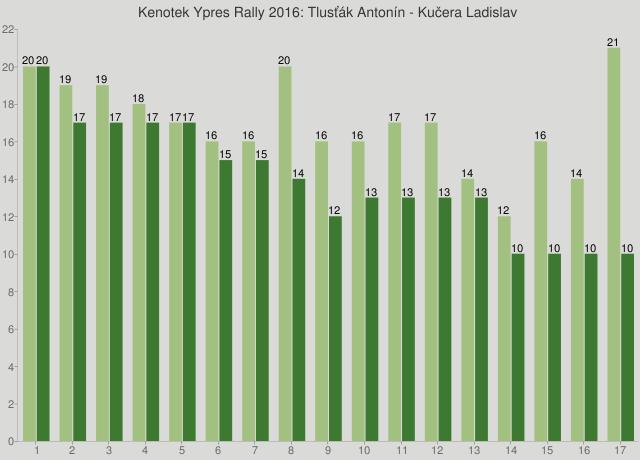 Kenotek Ypres Rally 2016: Tlusťák Antonín - Kučera Ladislav