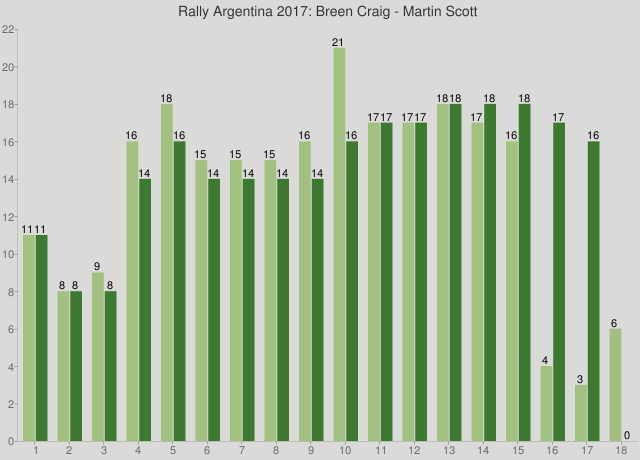 Rally Argentina 2017: Breen Craig - Martin Scott