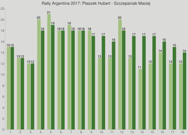 Rally Argentina 2017: Ptaszek Hubert - Szczepaniak Maciej