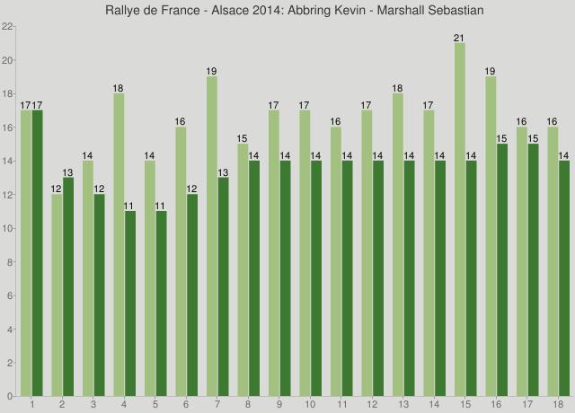 Rallye de France - Alsace 2014: Abbring Kevin - Marshall Sebastian
