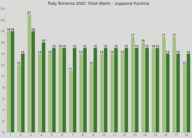 Rally Bohemia 2020: Vlček Martin - Jugasová Karolína