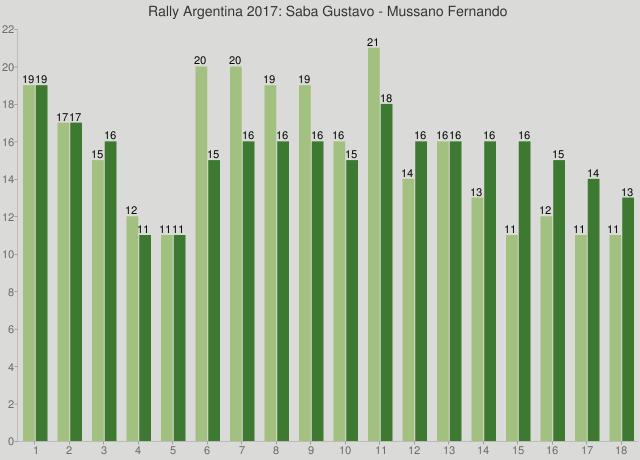 Rally Argentina 2017: Saba Gustavo - Mussano Fernando