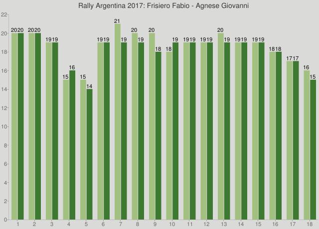 Rally Argentina 2017: Frisiero Fabio - Agnese Giovanni