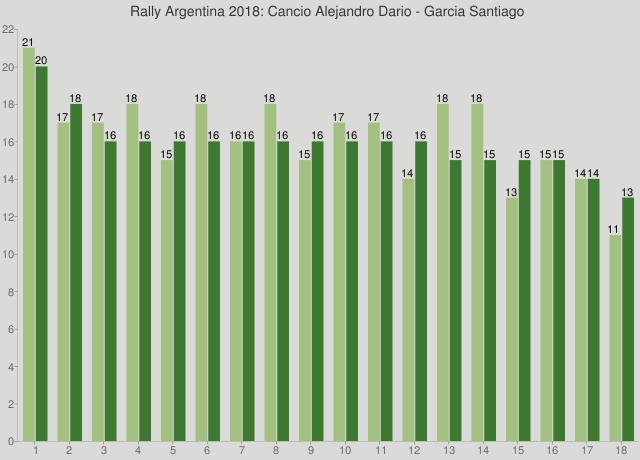 Rally Argentina 2018: Cancio Alejandro Dario - Garcia Santiago