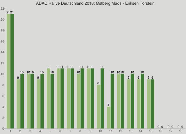 ADAC Rallye Deutschland 2018: Østberg Mads - Eriksen Torstein