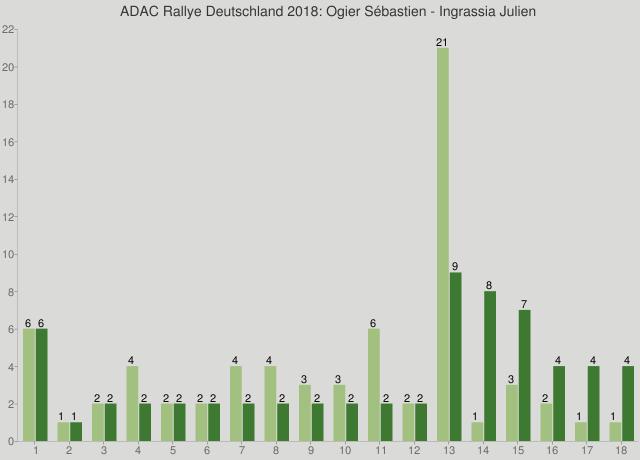 ADAC Rallye Deutschland 2018: Ogier Sébastien - Ingrassia Julien
