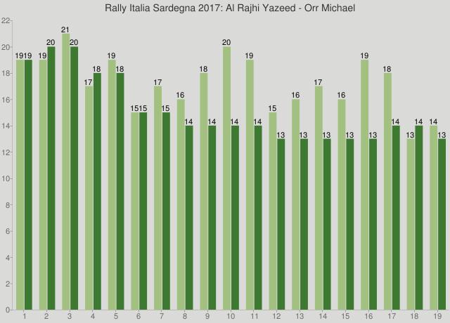 Rally Italia Sardegna 2017: Al Rajhi Yazeed - Orr Michael