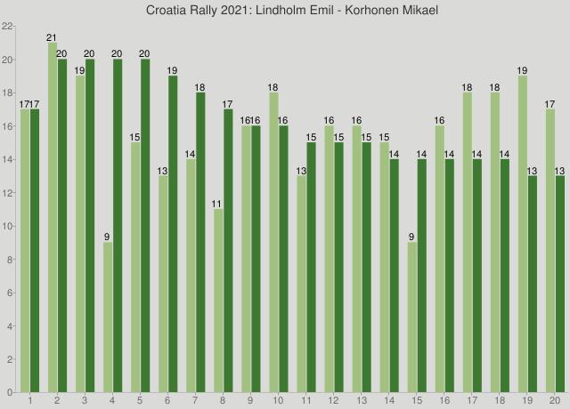 Croatia Rally 2021: Lindholm Emil - Korhonen Mikael