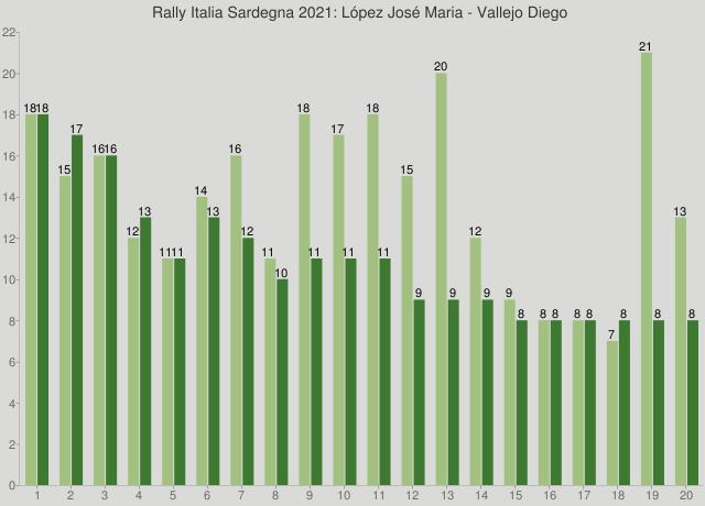 Rally Italia Sardegna 2021: López José Maria - Vallejo Diego
