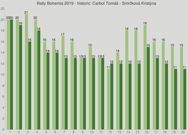 Rally Bohemia 2019 - historic: Carbol Tomáš - Smrčková Kristýna