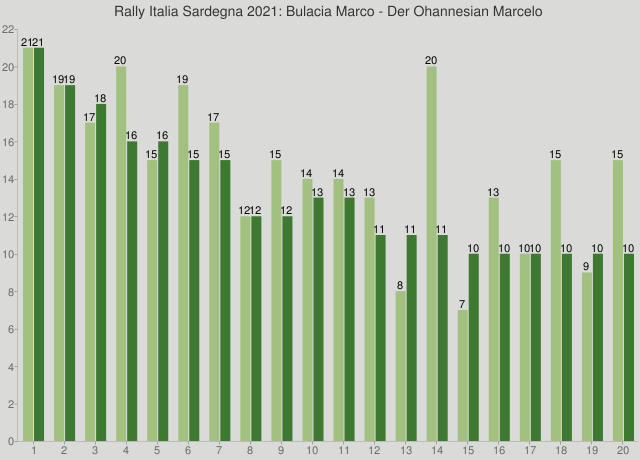 Rally Italia Sardegna 2021: Bulacia Marco - Der Ohannesian Marcelo