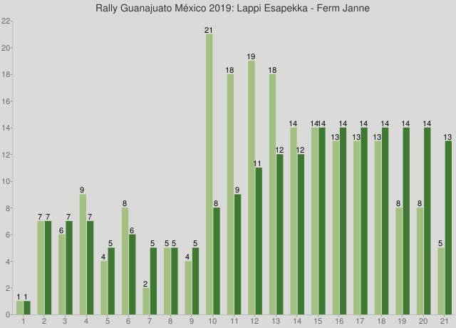 Rally Guanajuato México 2019: Lappi Esapekka - Ferm Janne