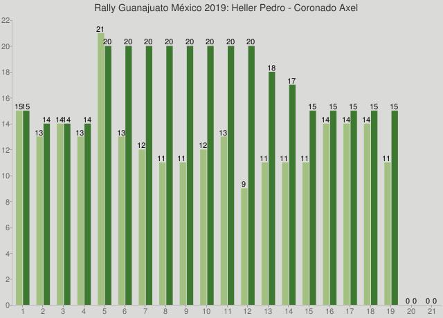 Rally Guanajuato México 2019: Heller Pedro - Coronado Axel