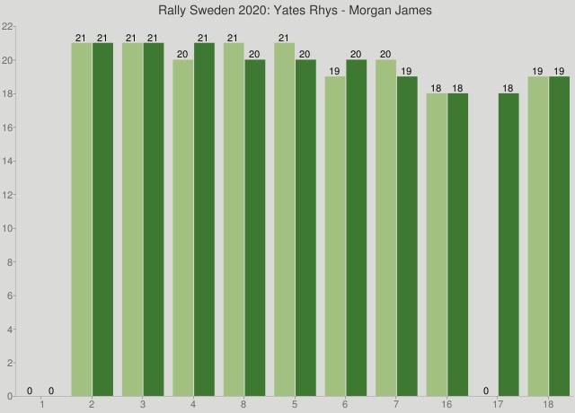 Rally Sweden 2020: Yates Rhys - Morgan James