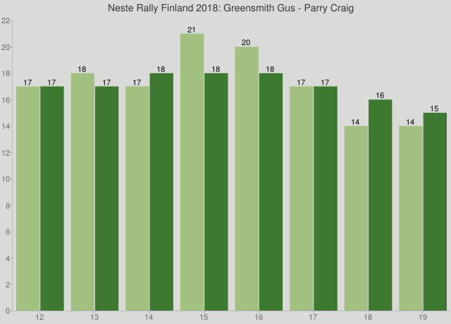 Neste Rally Finland 2018: Greensmith Gus - Parry Craig
