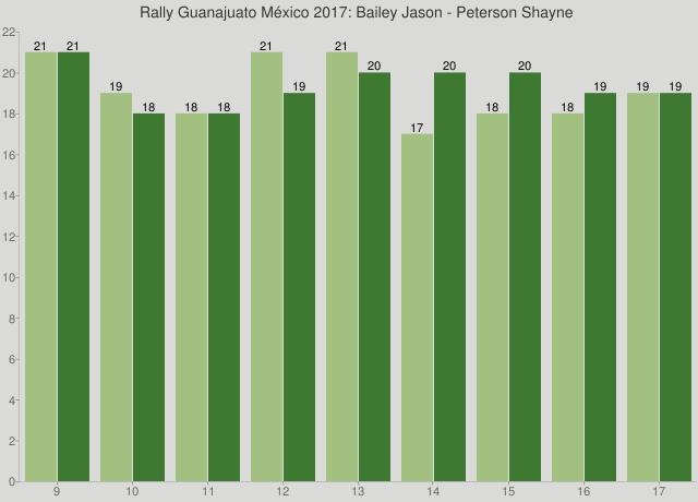 Rally Guanajuato México 2017: Bailey Jason - Peterson Shayne