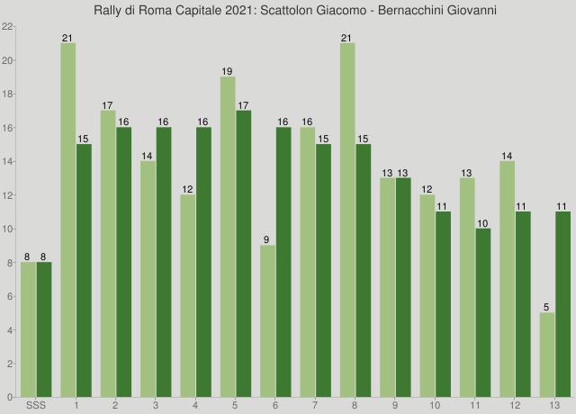 Rally di Roma Capitale 2021: Scattolon Giacomo - Bernacchini Giovanni