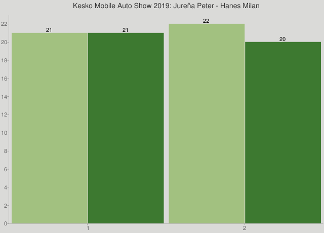 Kesko Mobile Auto Show 2019: Jureňa Peter - Hanes Milan