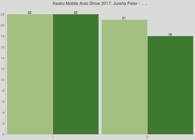 Kesko Mobile Auto Show 2017: Jureňa Peter - .. ..
