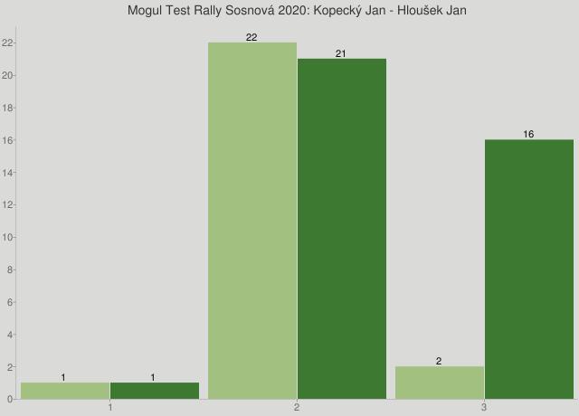 Mogul Test Rally Sosnová 2020: Kopecký Jan - Hloušek Jan