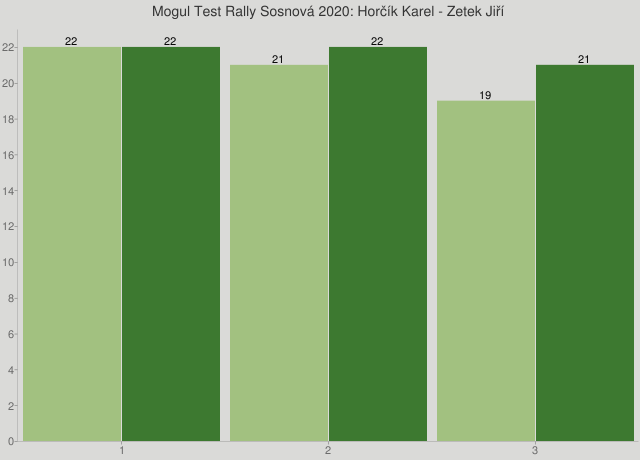Mogul Test Rally Sosnová 2020: Horčík Karel - Zetek Jiří