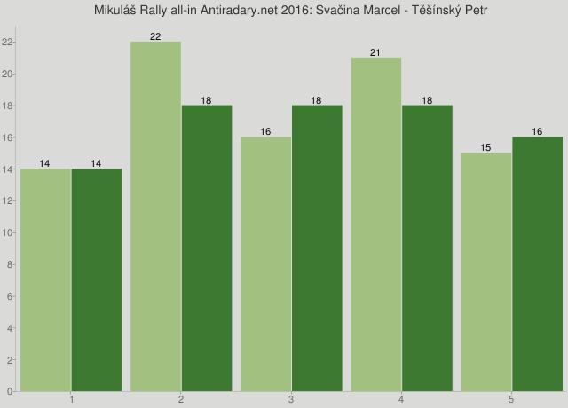 Mikuláš Rally all-in Antiradary.net 2016: Svačina Marcel - Těšínský Petr