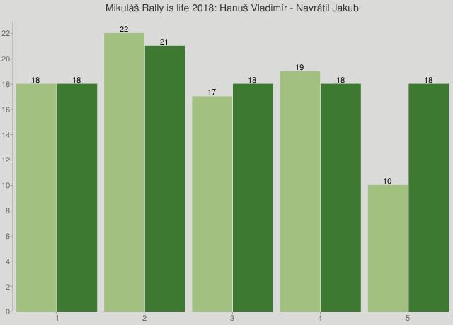 Mikuláš Rally is life 2018: Hanuš Vladimír - Navrátil Jakub
