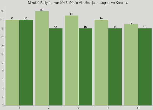 Mikuláš Rally forever 2017: Dědic Vlastimil jun. - Jugasová Karolína