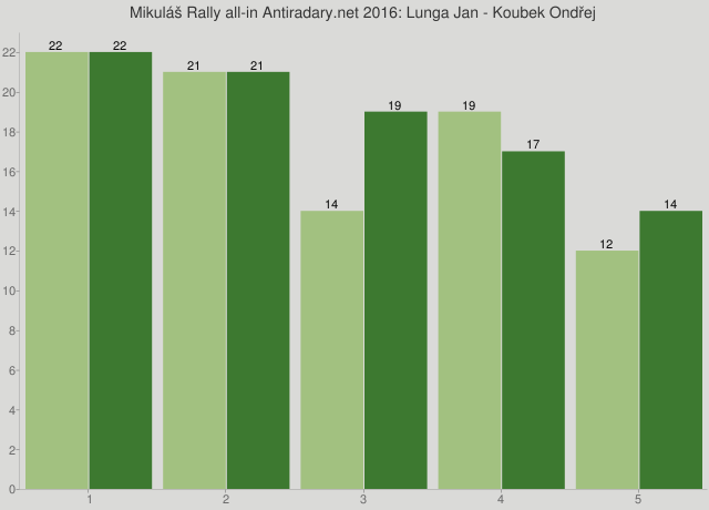 Mikuláš Rally all-in Antiradary.net 2016: Lunga Jan - Koubek Ondřej