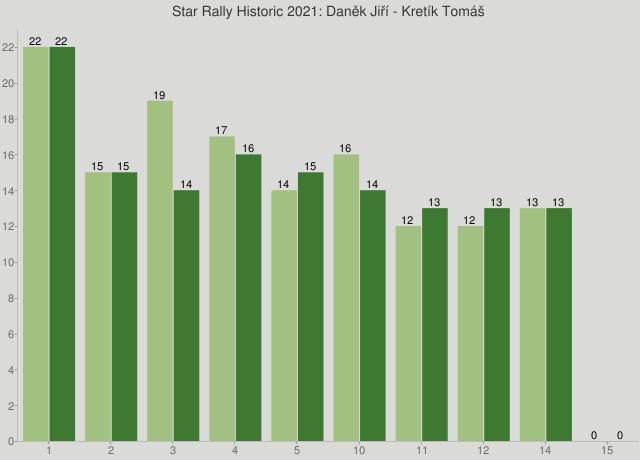 Star Rally Historic 2021: Daněk Jiří - Kretík Tomáš