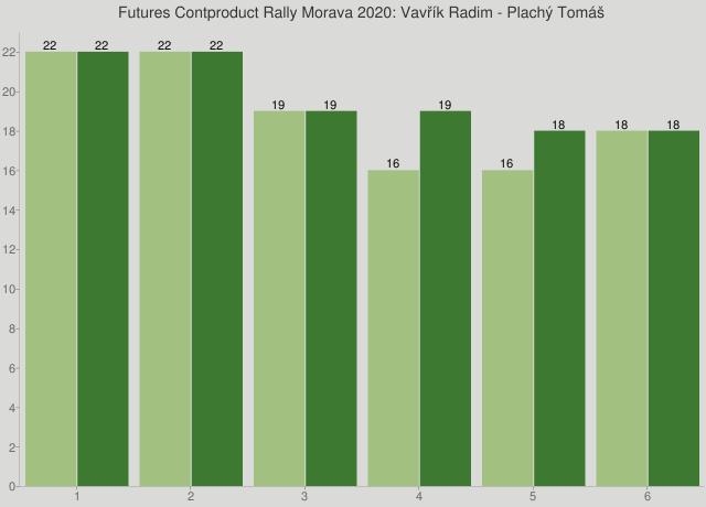 Futures Contproduct Rally Morava 2020: Vavřík Radim - Plachý Tomáš