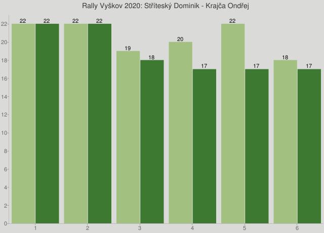 Rally Vyškov 2020: Stříteský Dominik - Krajča Ondřej