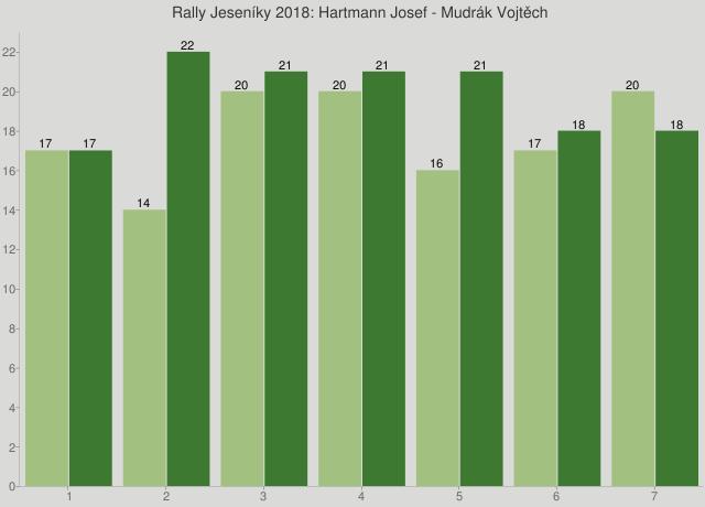 Rally Jeseníky 2018: Hartmann Josef - Mudrák Vojtěch