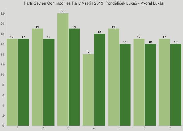 Partr-Sev.en Commodities Rally Vsetín 2019: Pondělíček Lukáš - Vyoral Lukáš