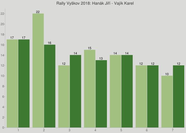 Rally Vyškov 2018: Hanák Jiří - Vajík Karel