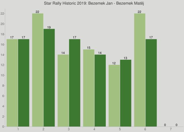 Star Rally Historic 2019: Bezemek Jan - Bezemek Matěj